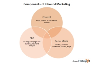 inbound marketing - isra garcía