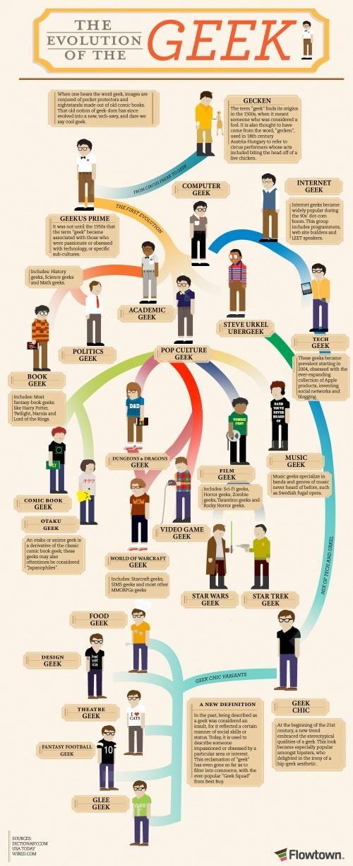 como evoluciona un geek